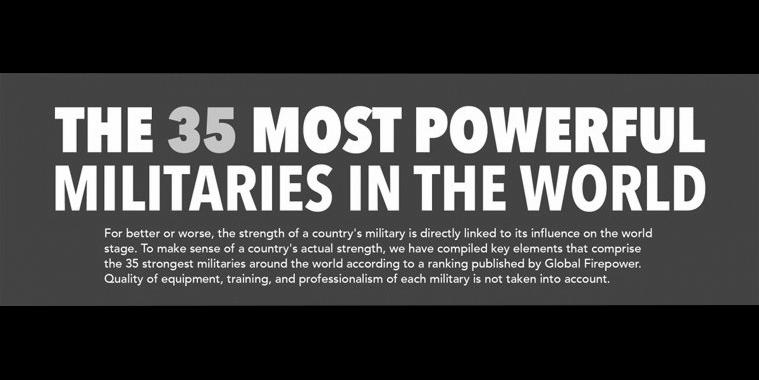 35-most-powerful-militaries