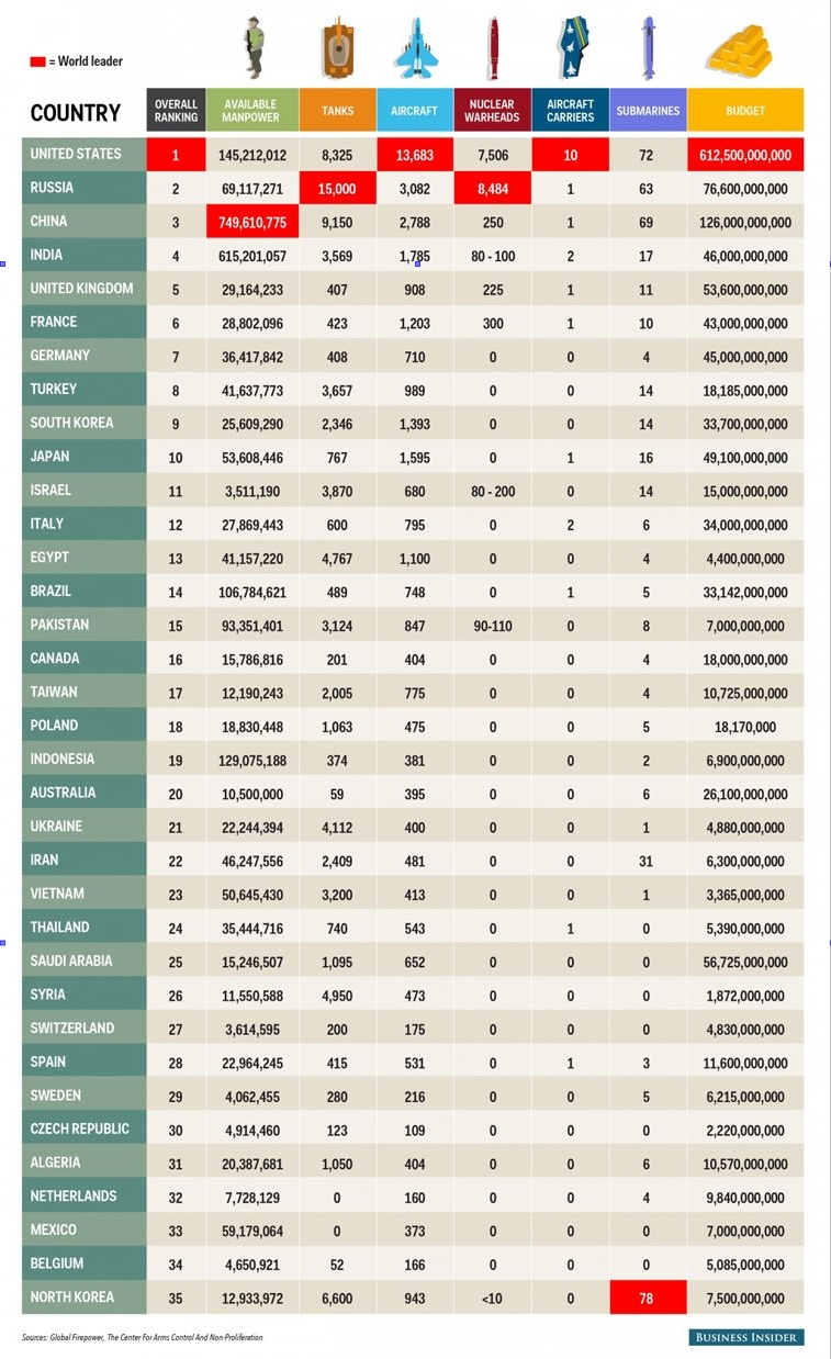 List-35-militaries-most-strong