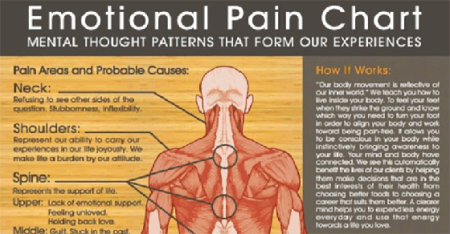 emotional-pain-chart-truths