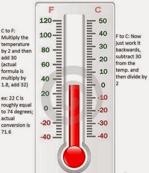 Convert Fahrenheit to Celsius