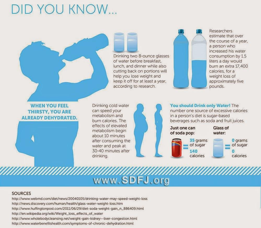 Dehydration_Making_You_Sick_Fat_2