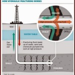 U.S. Government Confirms Earthquakes are Related to Fracking