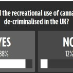 Petition to legalise cannabis in Britain gets the 100,000 signatures it needs for Parliament debate