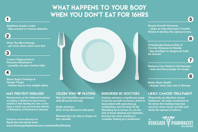 What Happens To Your Body When You Don T Eat For 16 Hours