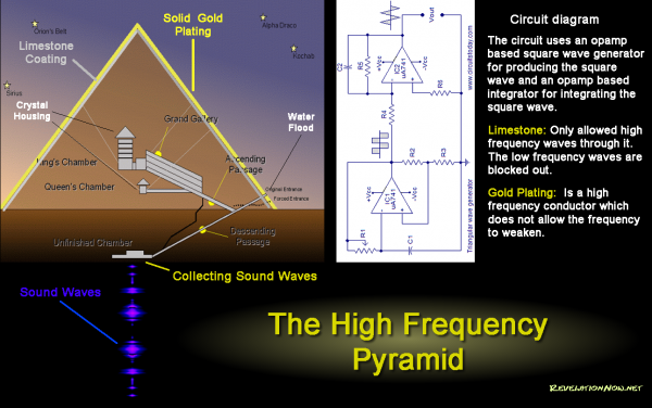 pyramid_high_frequency_diagram