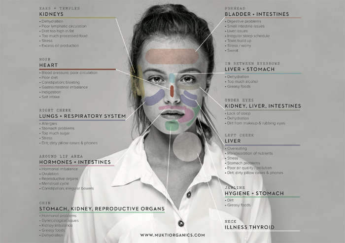 Learn How Your Face Can Reveal What Part of Your Body Is Sick, and What to Do About It - Infographic