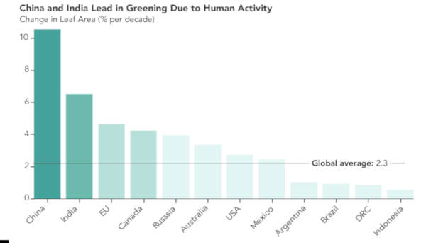 China And India Have Contributed In Making The Planet Greener Than It Was 20 Years Ago - 2