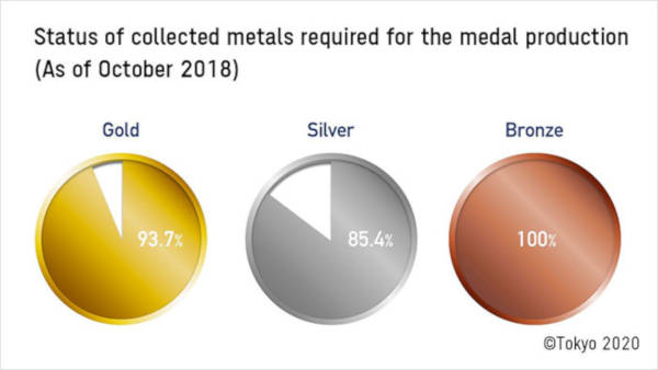 Japan Aims To Create 100% Recycled Tokyo 2020 Medals By Encouraging People To Collect Old Electronics - 4
